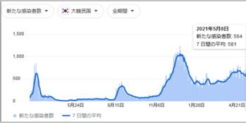 韓国の感染者数.PNG